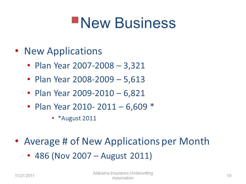  New Business New Applications Plan Year 2007-2008 – 3,321 Plan Year 2008-2009 – 5,613 Plan Year 2009-2010 – 6,821 Plan Year 2010- 2011 – 6,609 * *August 2011 Average # of New Applications per Month 486 (Nov 2007 – August 2011) 11/21/2011 Alabama Insurance Underwriting Association 19