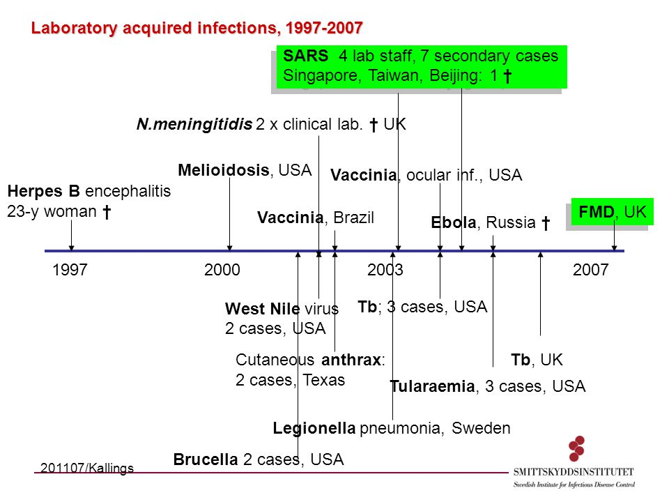 1997200020032007 SARS 4 lab staff, 7 secondary cases Singapore, Taiwan, Beijing: 1 † SARS 4 lab staff, 7 secondary cases Singapore, Taiwan, Beijing: 1 † Herpes B encephalitis 23-y woman † Ebola, Russia † Tb, UK Tb; 3 cases, USA Legionella pneumonia, Sweden Cutaneous anthrax: 2 cases, Texas Vaccinia, Brazil Vaccinia, ocular inf., USA West Nile virus 2 cases, USA Melioidosis, USA Tularaemia, 3 cases, USA N.meningitidis 2 x clinical lab.