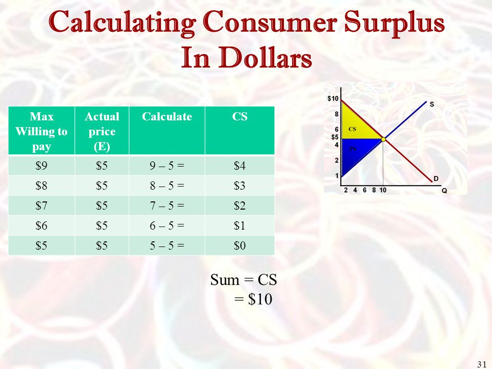 Calculating Consumer Surplus In Dollars Max Willing to pay Actual price (E) CalculateCS $9$59 – 5 =$4 $8$58 – 5 =$3 $7$57 – 5 =$2 $6$56 – 5 =$1 $5 5 –