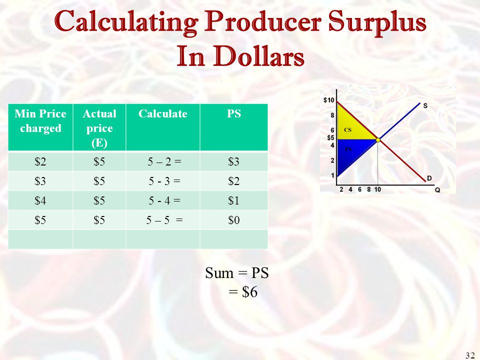 Calculating Producer Surplus In Dollars Min Price charged Actual price (E) CalculatePS $2$5 5 – 2 =$3 $5 5 - 3 =$2 $4$5 5 - 4 =$1 $5 5 – 5 =$0 32 Sum = PS = $6