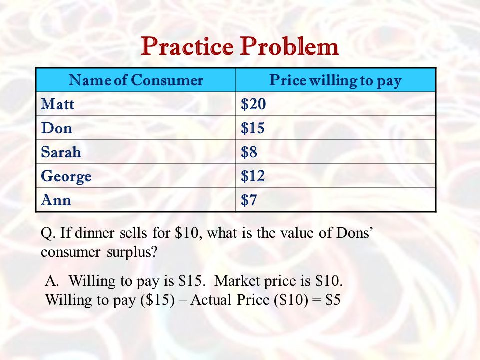 Practice Problem Name of ConsumerPrice willing to pay Matt$20 Don$15 Sarah$8 George$12 Ann$7 Q.