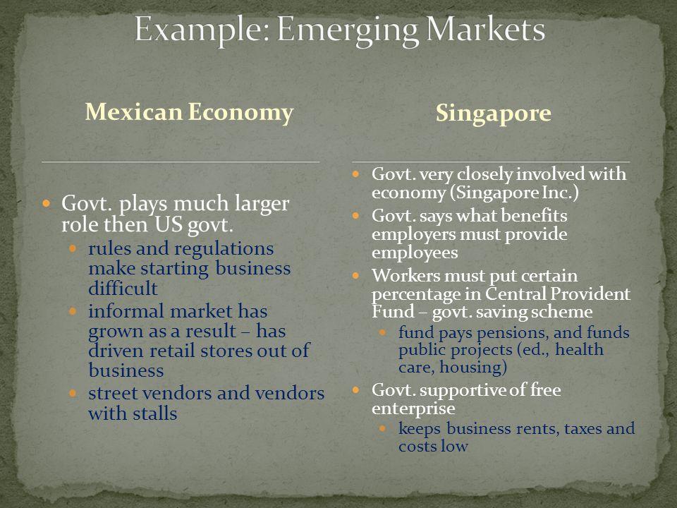 Modified free enterprise economy – includes some govt.