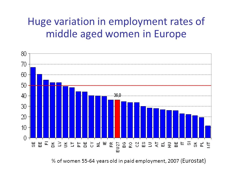 Huge variation in employment rates of middle aged women in Europe % of women 55-64 years old in paid employment, 2007 ( Eurostat)