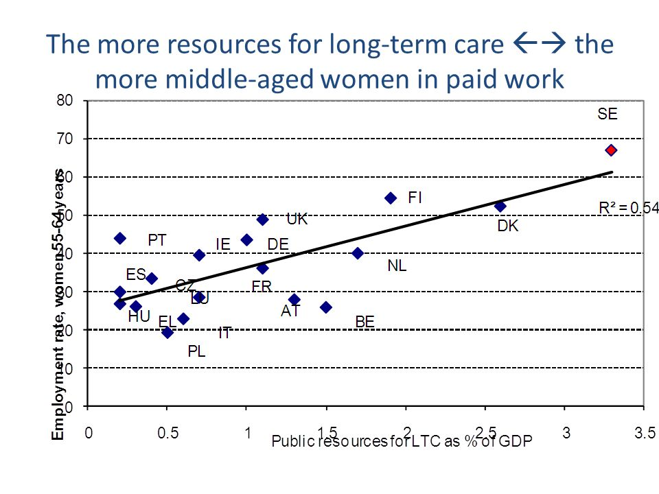 The more resources for long-term care  the more middle-aged women in paid work