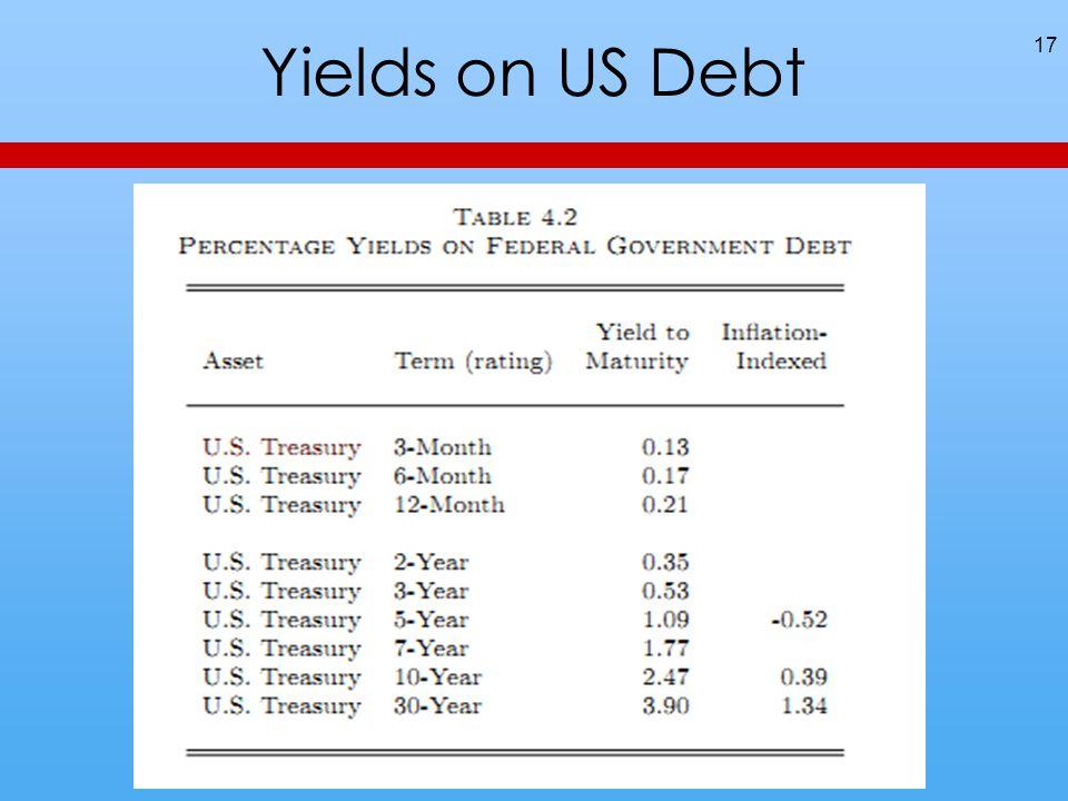 Yields on US Debt 17