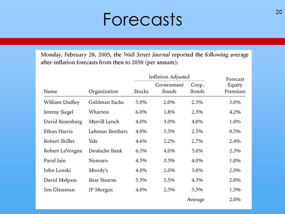 Forecasts 20