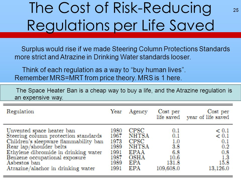 The Cost of Risk-Reducing Regulations per Life Saved 25 Surplus would rise if we made Steering Column Protections Standards more strict and Atrazine in Drinking Water standards looser.