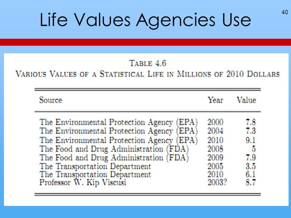 Life Values Agencies Use 40