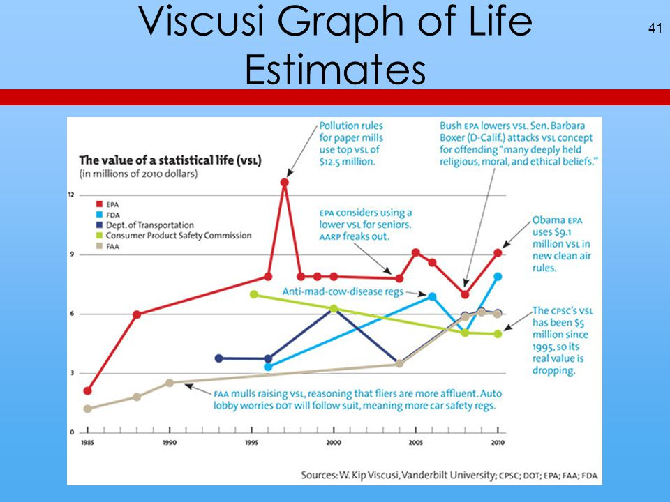 Viscusi Graph of Life Estimates 41