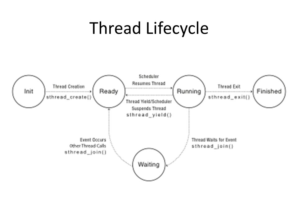 Thread Lifecycle