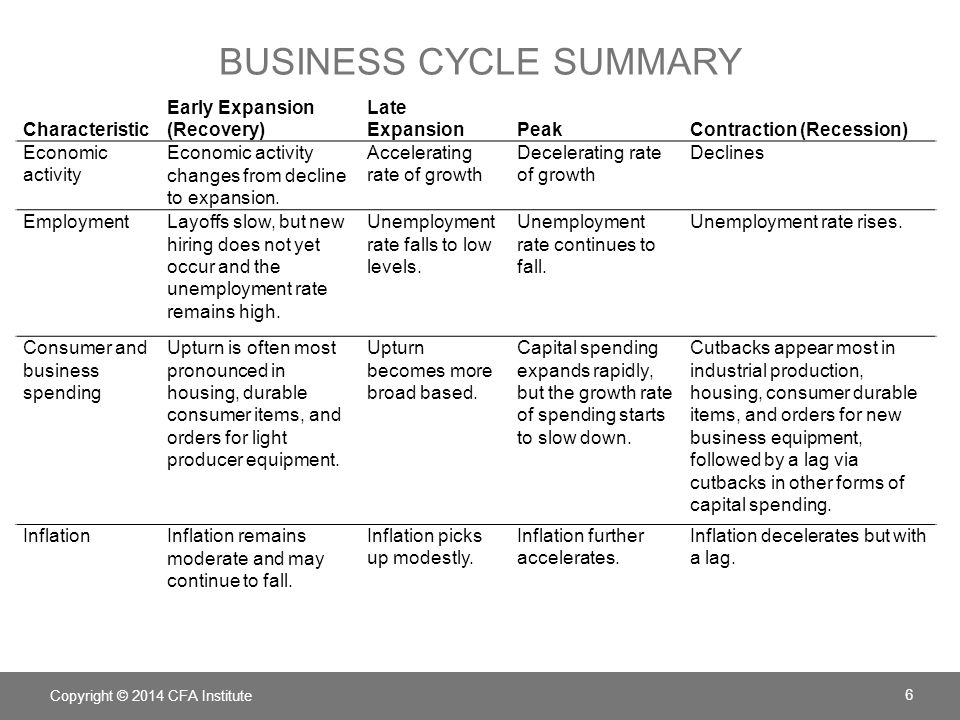 THEORIES OF BUSINESS CYCLES Different schools of economic thought are used to explain the causes of business cycles.