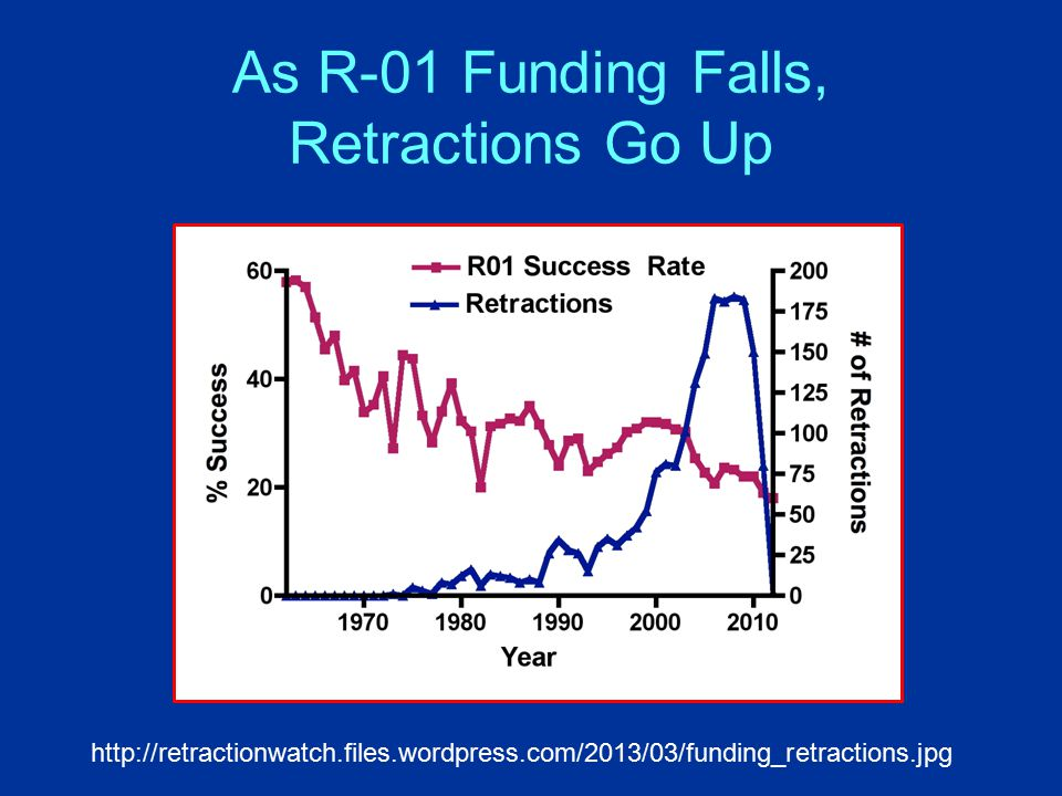 As R-01 Funding Falls, Retractions Go Up http://retractionwatch.files.wordpress.com/2013/03/funding_retractions.jpg
