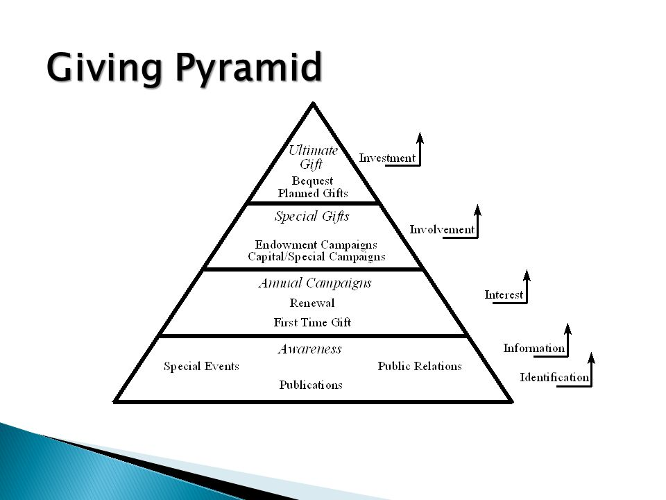 Giving Pyramid