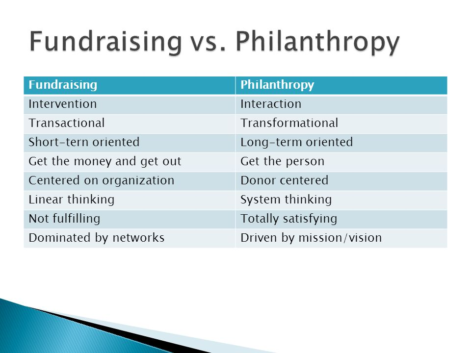 FundraisingPhilanthropy InterventionInteraction TransactionalTransformational Short-tern orientedLong-term oriented Get the money and get outGet the person Centered on organizationDonor centered Linear thinkingSystem thinking Not fulfillingTotally satisfying Dominated by networksDriven by mission/vision