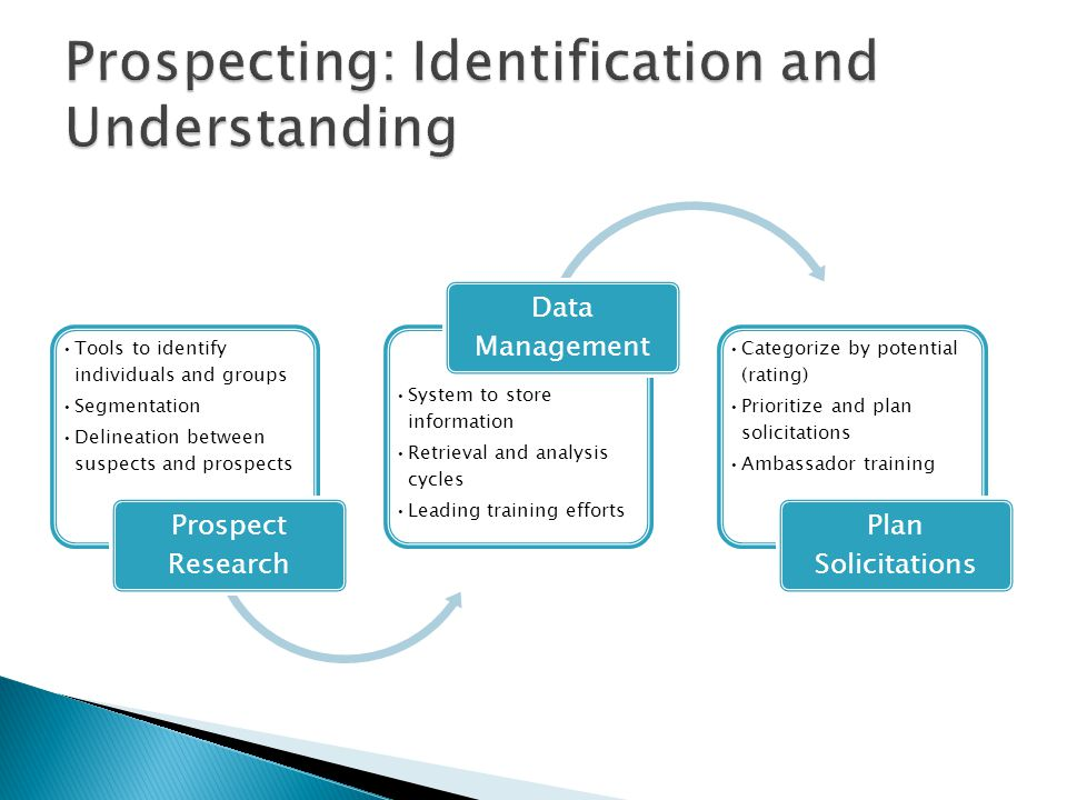 Tools to identify individuals and groups Segmentation Delineation between suspects and prospects Prospect Research System to store information Retriev