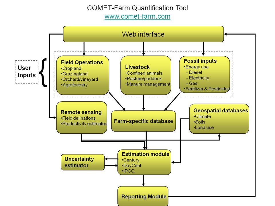 COMET-Farm Quantification Tool www.comet-farm.com
