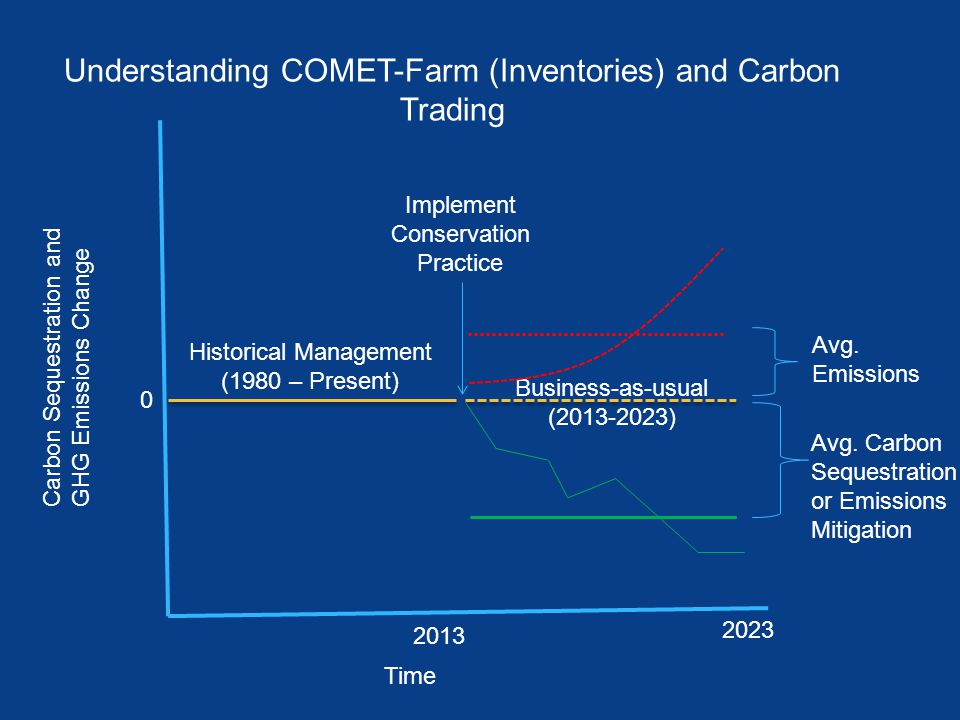 Carbon Sequestration and GHG Emissions Change Time 0 2013 Historical Management (1980 – Present) Business-as-usual (2013-2023) 2023 Implement Conserva