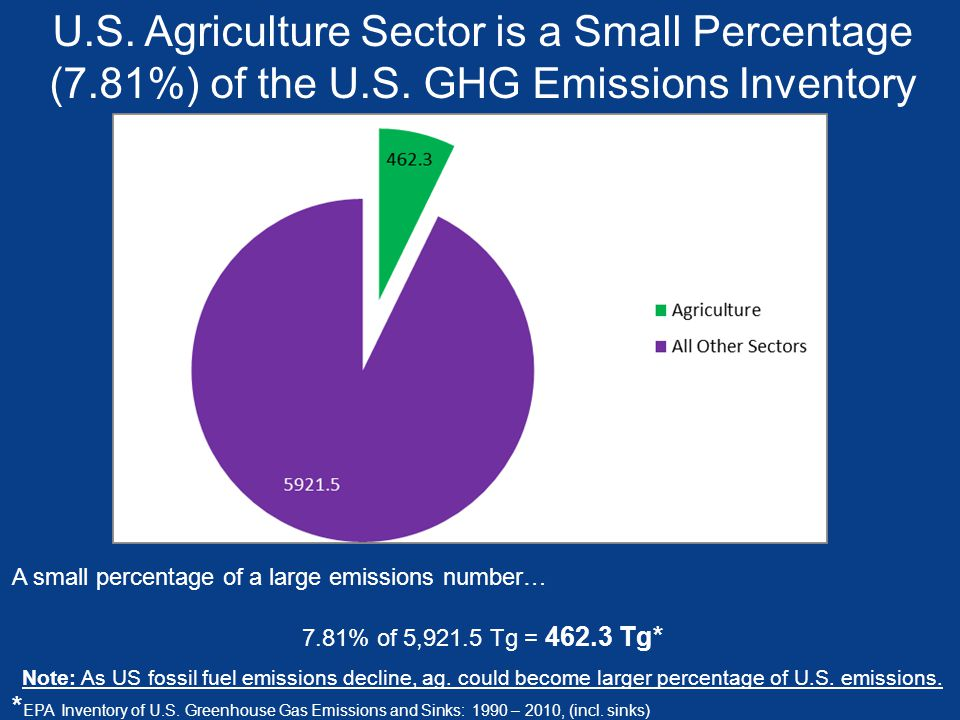 U.S. Agriculture Sector is a Small Percentage (7.81%) of the U.S. GHG Emissions Inventory A small percentage of a large emissions number… 7.81% of 5,9