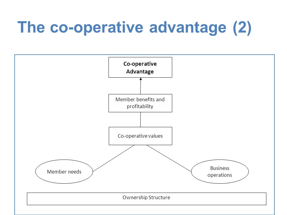 The co-operative advantage (2) Ownership Structure Member needs Business operations Co-operative values Member benefits and profitability Co-operative Advantage
