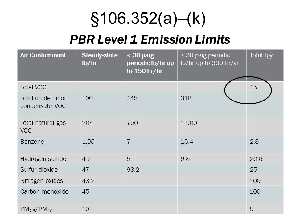 §106.352(a)–(k) PBR Level 1 Emission Limits Air ContaminantSteady-state lb/hr < 30 psig periodic lb/hr up to 150 hr/hr ≥ 30 psig periodic lb/hr up to