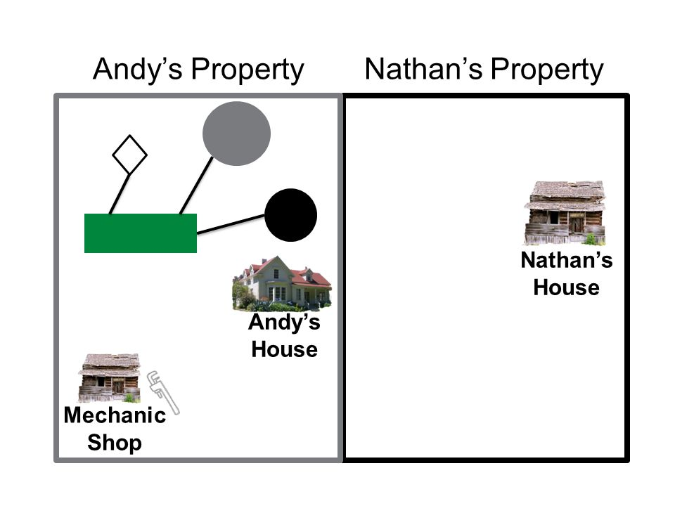 Andy's PropertyNathan's Property Nathan's House Andy's House Mechanic Shop ANDY AND NATHAN'S PROPERTY