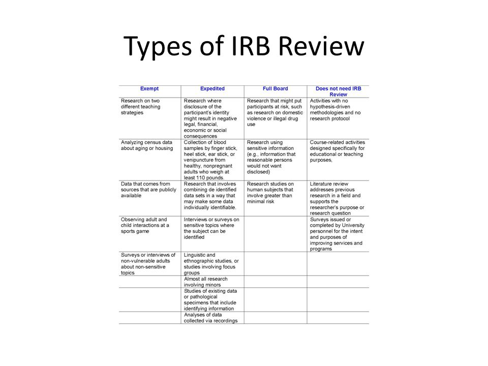 Types of IRB Review