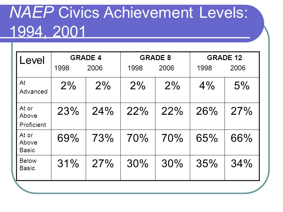 NAEP Civics – 2010 Achievement Level Details NAEP - US Civics Report Card Yikes!