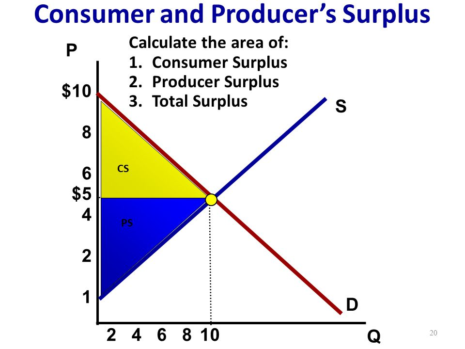 S P Q D Consumer and Producer's Surplus $10 8 6 $5 4 2 1 10 2 4 6 8 CS PS 20 Calculate the area of: 1.Consumer Surplus 2.Producer Surplus 3.Total Surplus
