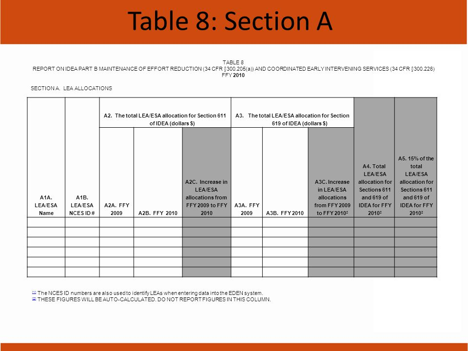 Table 8: Section A A1A. LEA/ESA Name A1B. LEA/ESA NCES ID # A2. The total LEA/ESA allocation for Section 611 of IDEA (dollars $) A3. The total LEA/ESA