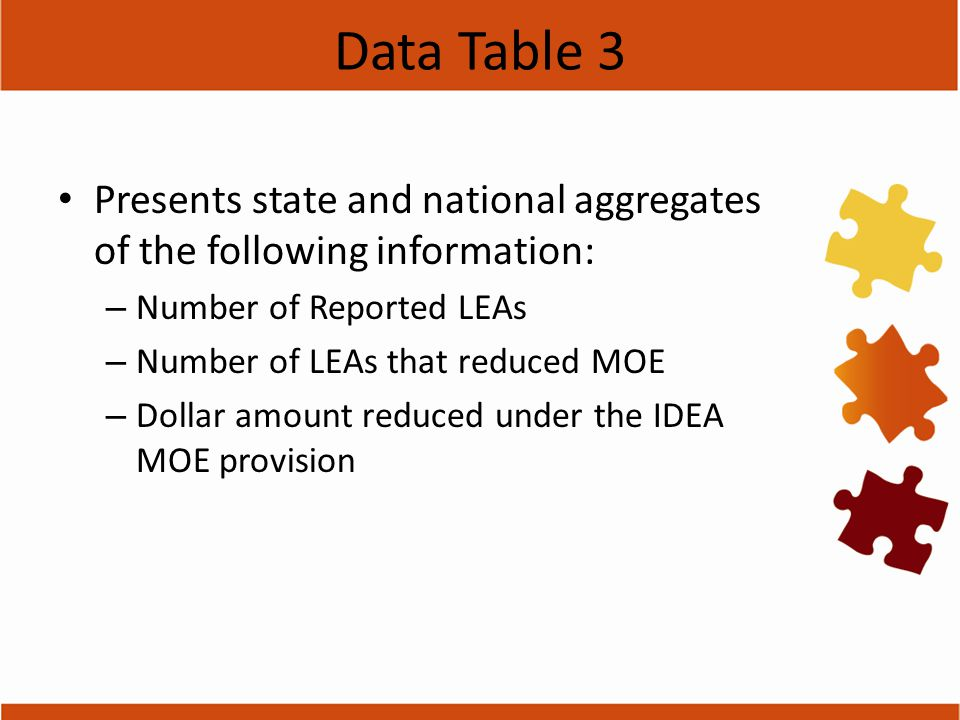 Data Table 3 Presents state and national aggregates of the following information: – Number of Reported LEAs – Number of LEAs that reduced MOE – Dollar