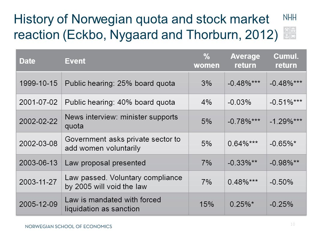 23.01.201323.01.2013 History of Norwegian quota and stock market reaction (Eckbo, Nygaard and Thorburn, 2012) 10