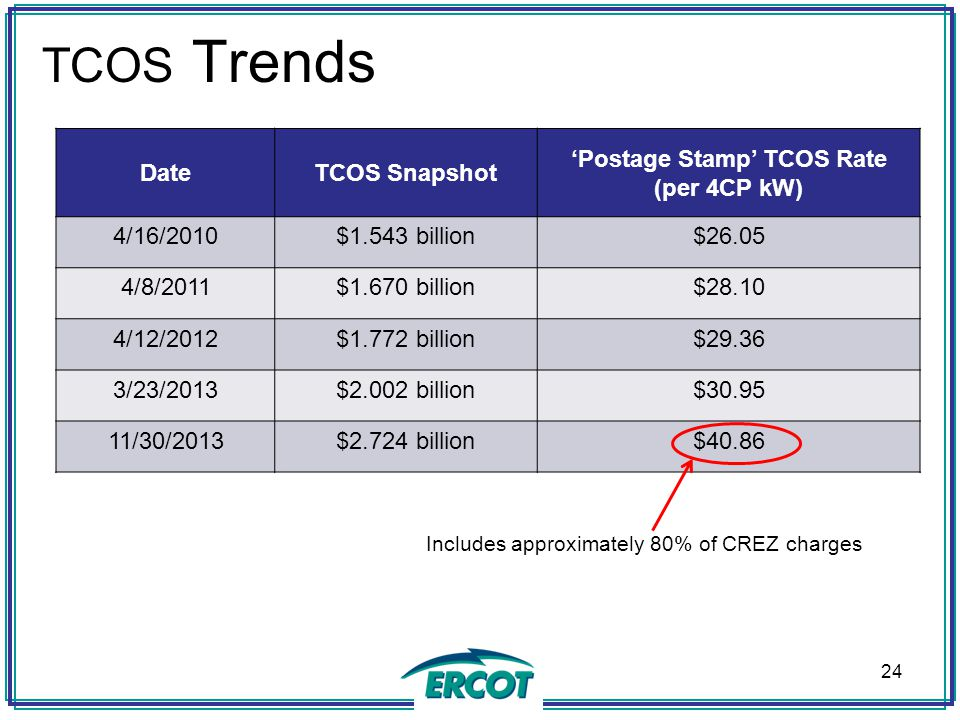 TCOS Trends DateTCOS Snapshot 'Postage Stamp' TCOS Rate (per 4CP kW) 4/16/2010$1.543 billion$26.05 4/8/2011$1.670 billion$28.10 4/12/2012$1.772 billio