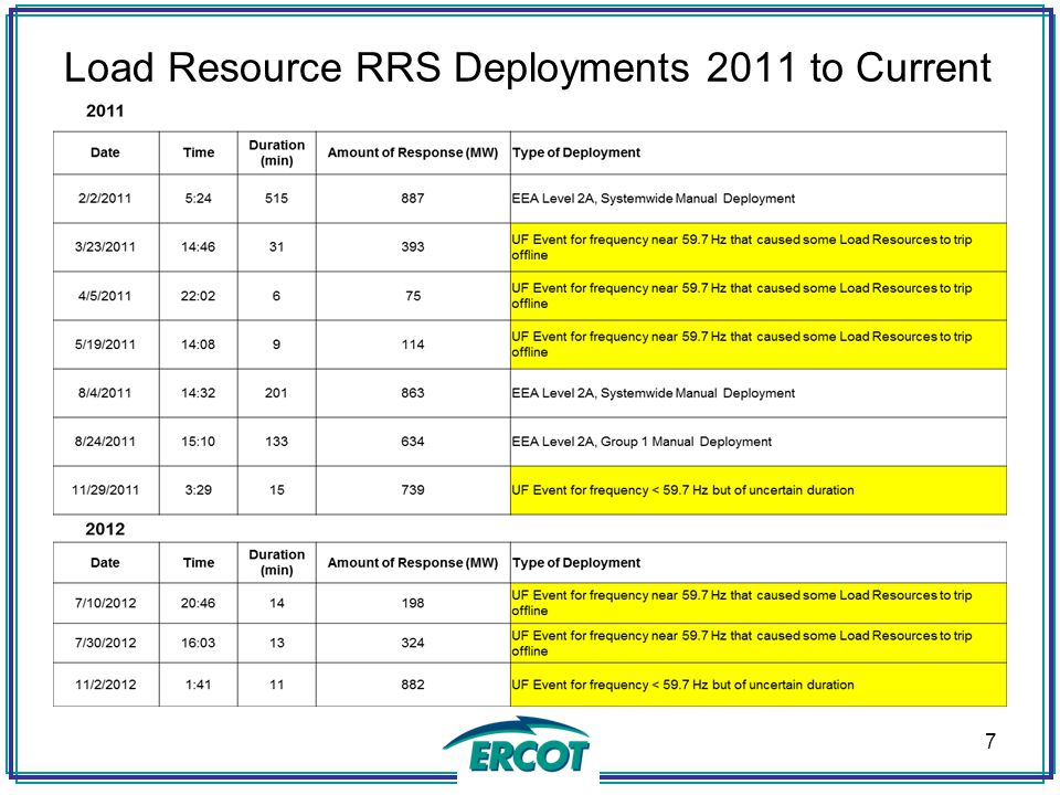 Load Resource RRS Deployments 2011 to Current 7