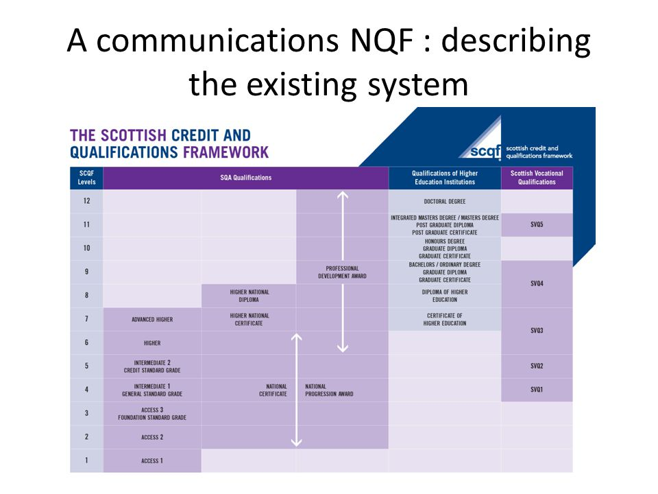 A communications NQF : describing the existing system