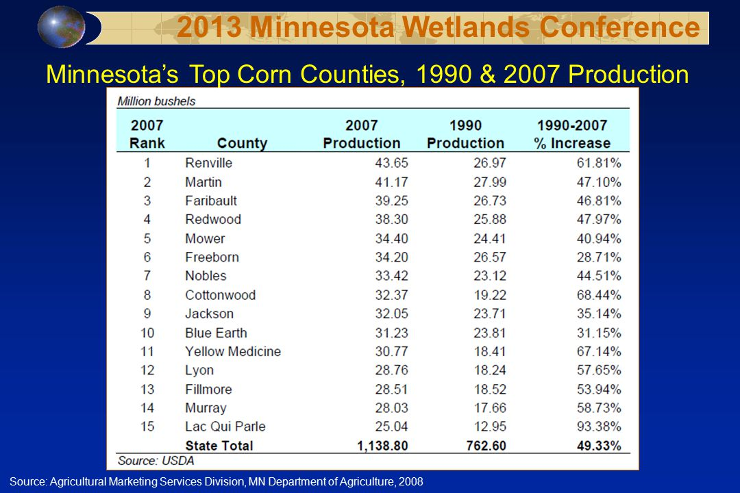 Minnesota's Top Corn Counties, 1990 & 2007 Production Source: Agricultural Marketing Services Division, MN Department of Agriculture, 2008 2013 Minnesota Wetlands Conference