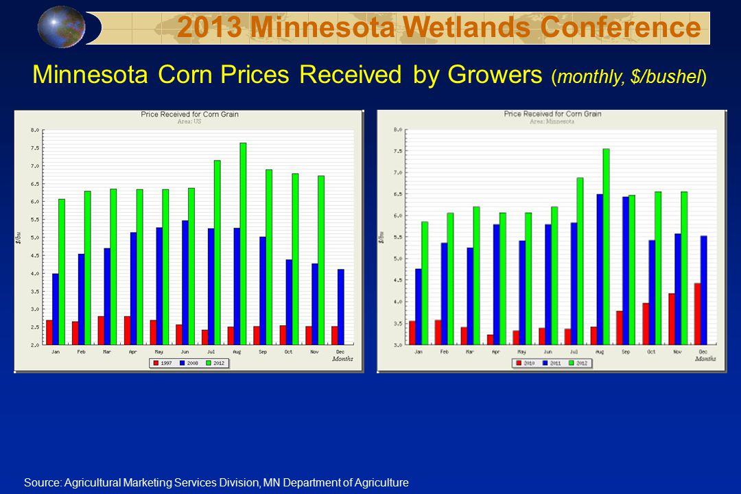 Minnesota Corn Prices Received by Growers (monthly, $/bushel) Source: Agricultural Marketing Services Division, MN Department of Agriculture 2013 Minn