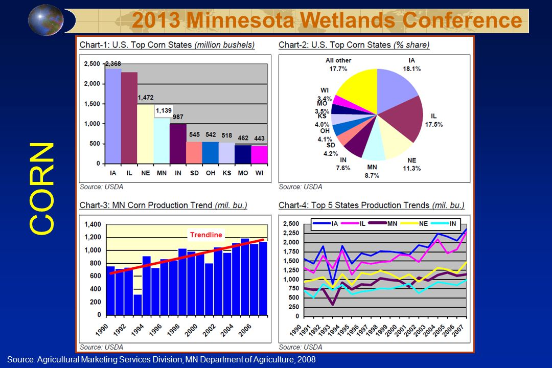 Source: Agricultural Marketing Services Division, MN Department of Agriculture, 2008 2013 Minnesota Wetlands Conference CORN