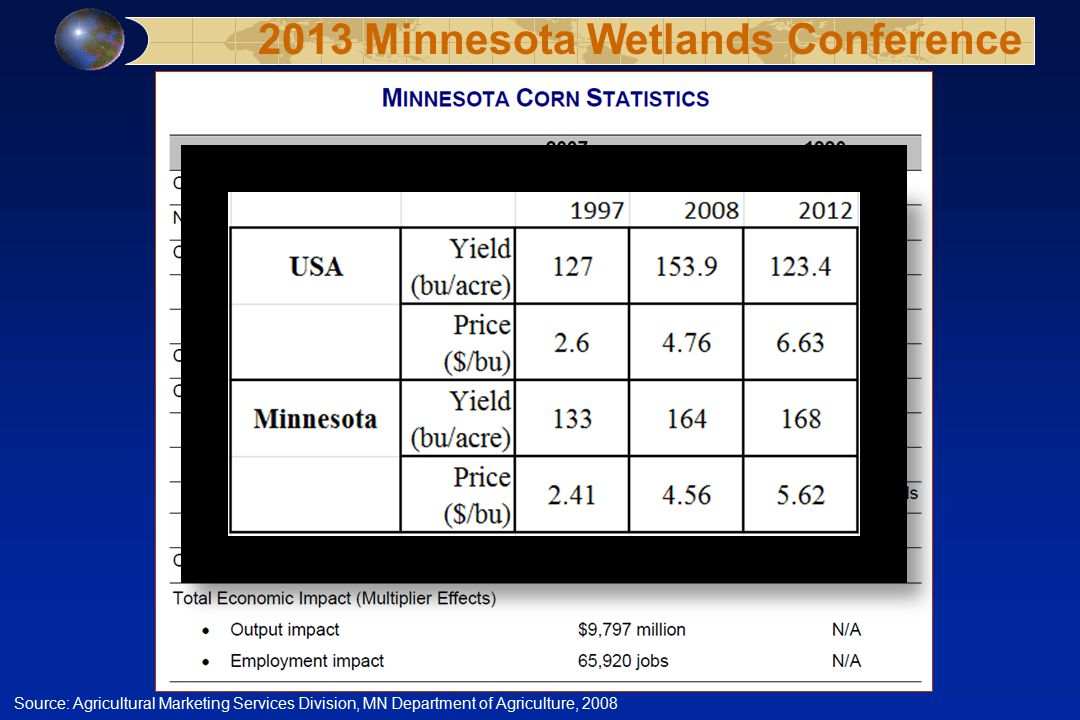Source: Agricultural Marketing Services Division, MN Department of Agriculture, 2008 2013 Minnesota Wetlands Conference