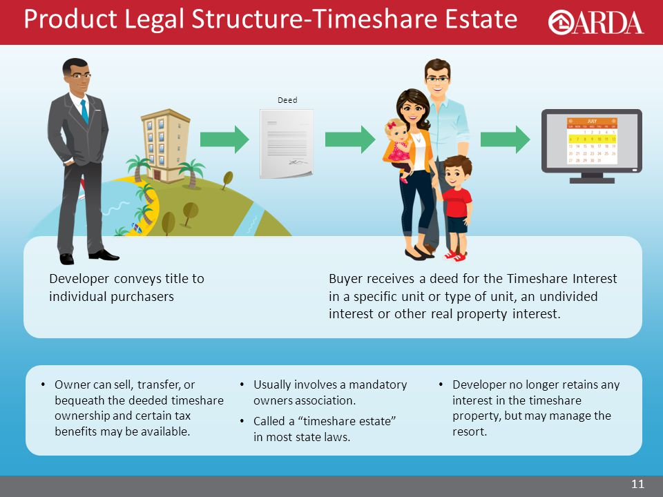 Product Legal Structure-Timeshare Estate 11 Buyer receives a deed for the Timeshare Interest in a specific unit or type of unit, an undivided interest or other real property interest.