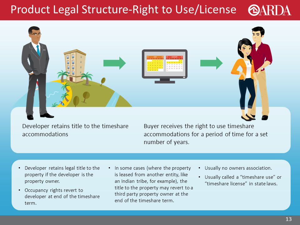 Product Legal Structure-Right to Use/License 13 Buyer receives the right to use timeshare accommodations for a period of time for a set number of years.