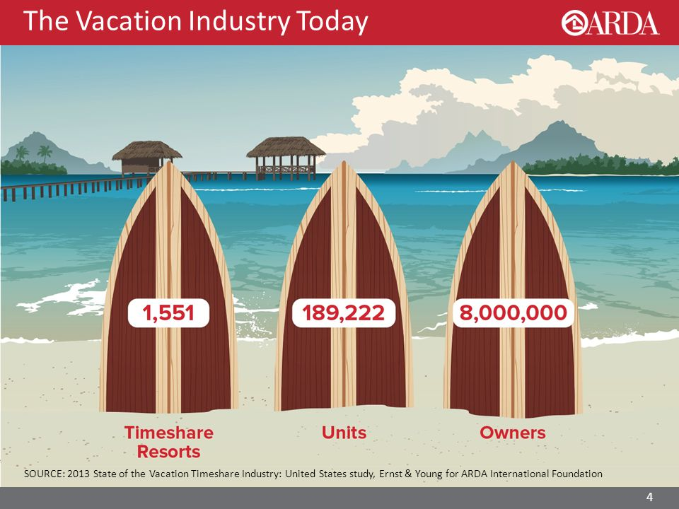 The Vacation Industry Today SOURCE: 2013 State of the Vacation Timeshare Industry: United States study, Ernst & Young for ARDA International Foundation 4