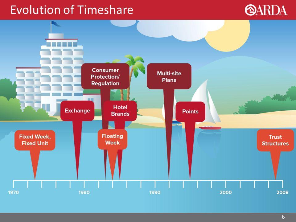 Evolution of Timeshare 6