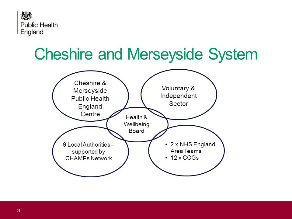 Cheshire and Merseyside System 3 Cheshire & Merseyside Public Health England Centre 9 Local Authorities – supported by CHAMPs Network 2 x NHS England