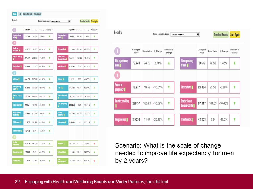 32Engaging with Health and Wellbeing Boards and Wider Partners; the i-hit tool Scenario: What is the scale of change needed to improve life expectancy