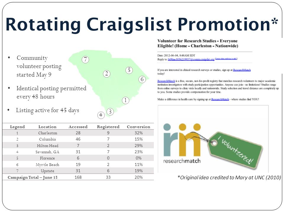 Rotating Craigslist Promotion* 843.792.8300 *Original idea credited to Mary at UNC (2010) LegendLocationAccessedRegisteredConversion 1Charleston 28932