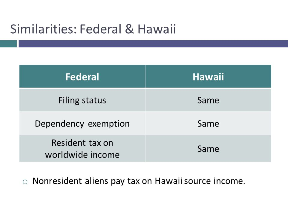 o Nonresident aliens pay tax on Hawaii source income. Similarities: Federal & Hawaii FederalHawaii Filing statusSame Dependency exemptionSame Resident