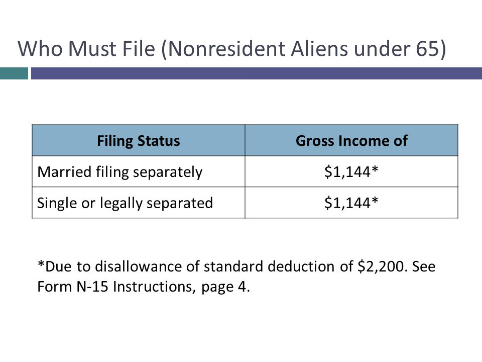 Who Must File (Nonresident Aliens under 65) Filing StatusGross Income of Married filing separately$1,144* Single or legally separated$1,144* *Due to disallowance of standard deduction of $2,200.