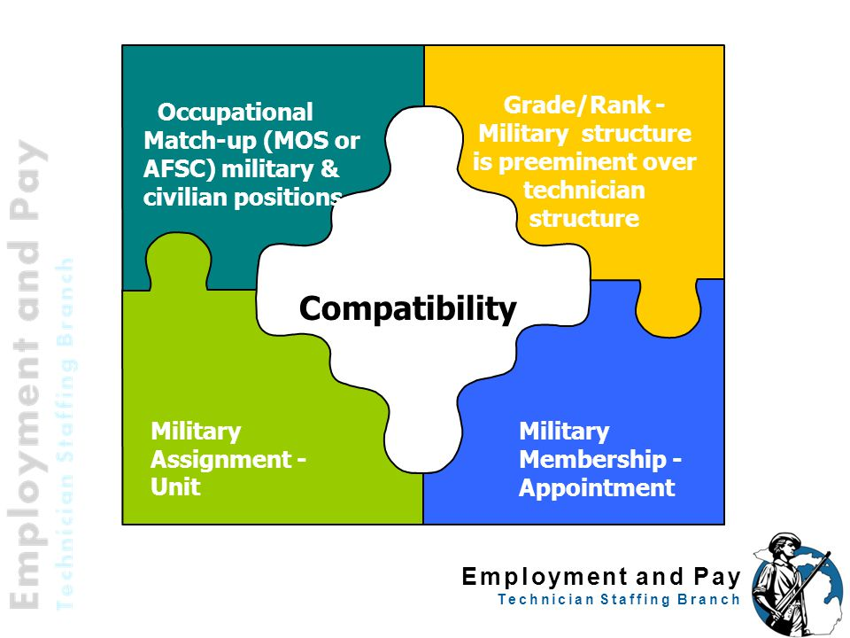 Employment and Pay Technician Staffing Branch 57 Occupational Match-up (MOS or AFSC) military & civilian positions Grade/Rank - Military structure is