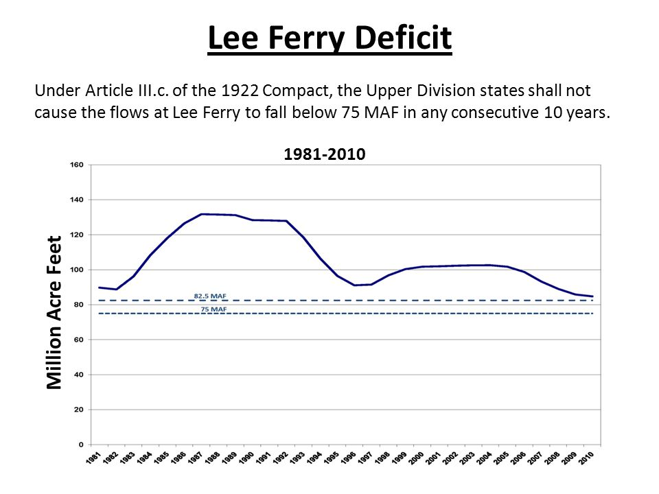1981-2010 Million Acre Feet Lee Ferry Deficit Under Article III.c.