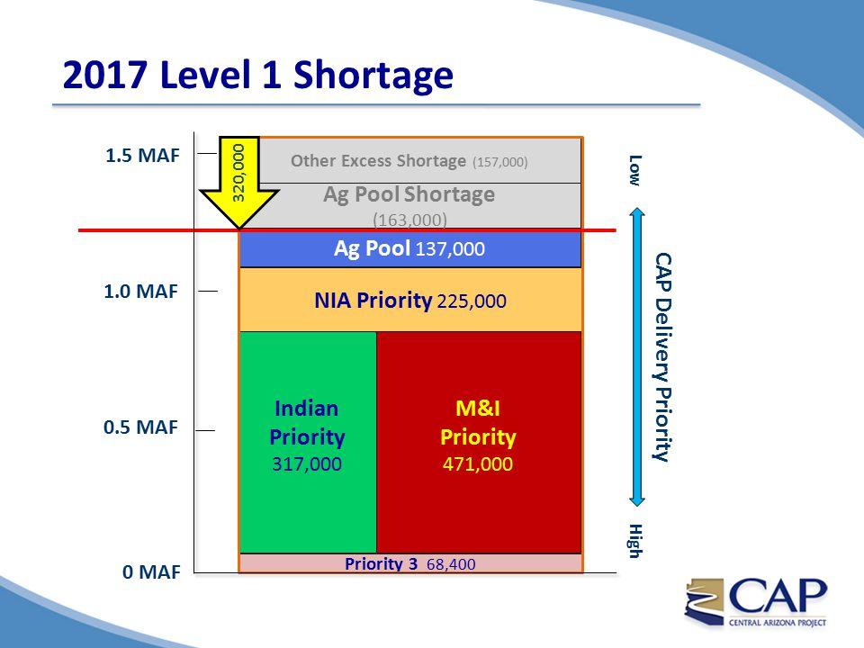 Lake Mead Since 2000 91% Full (25 MAF) 12.52 MAF Powell Release 35% Full (9.6 MAF)